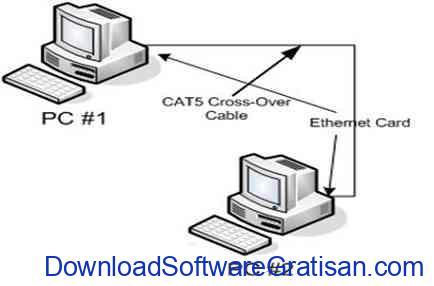 menghubungkan dua komputer lan