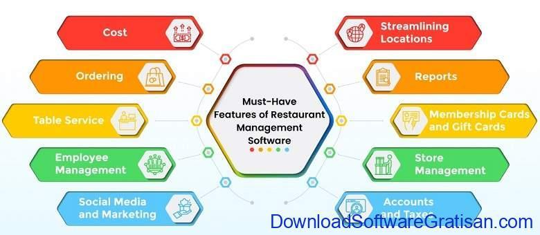 Aplikasi Manajemen Restoran Yang Perlu Anda Ketahui