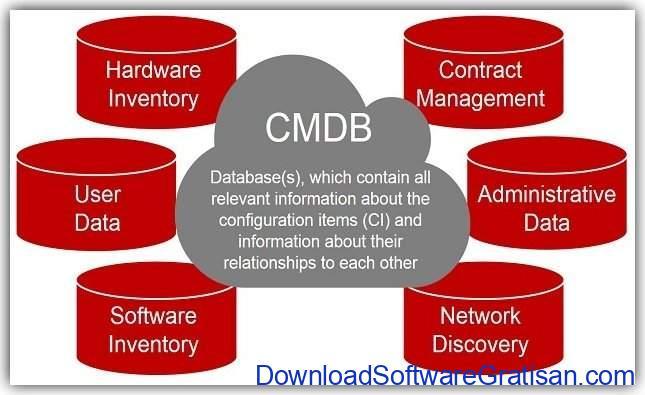 Database manajemen konfigurasi CMDB
