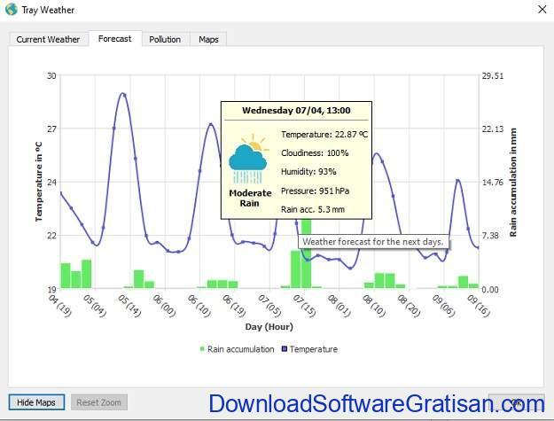 Tray Weather - Aplikasi Gratis Untuk Informasi Status Cuaca Saat Ini SS3